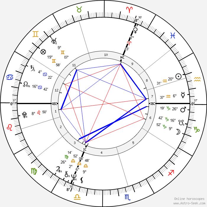 Gérard Lenorman - Birth horoscope chart