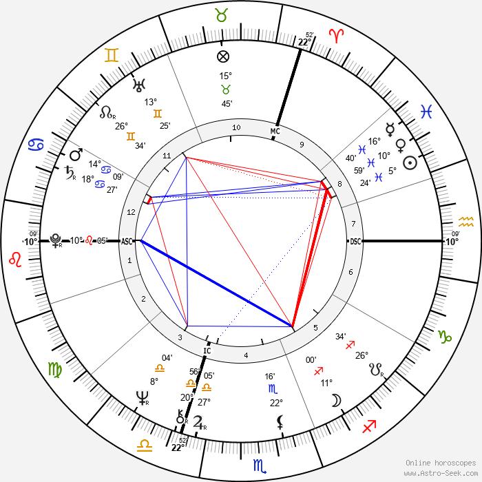 Gérard Longuet - Birth horoscope chart