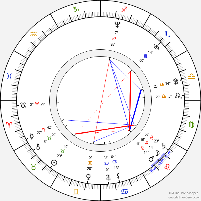 Gerard Lough - Birth horoscope chart