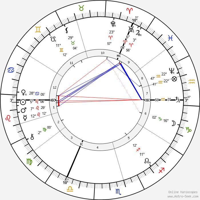 Gerard Manley Hopkins - Birth horoscope chart