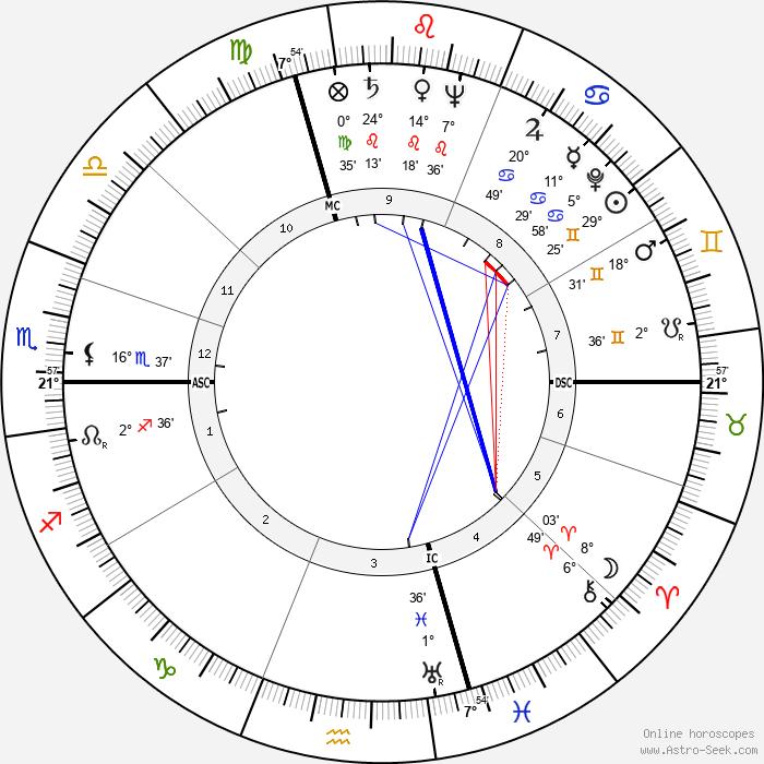 Gérard Pelletier - Birth horoscope chart