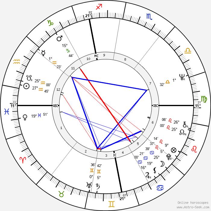 Gérard Rinaldi - Birth horoscope chart