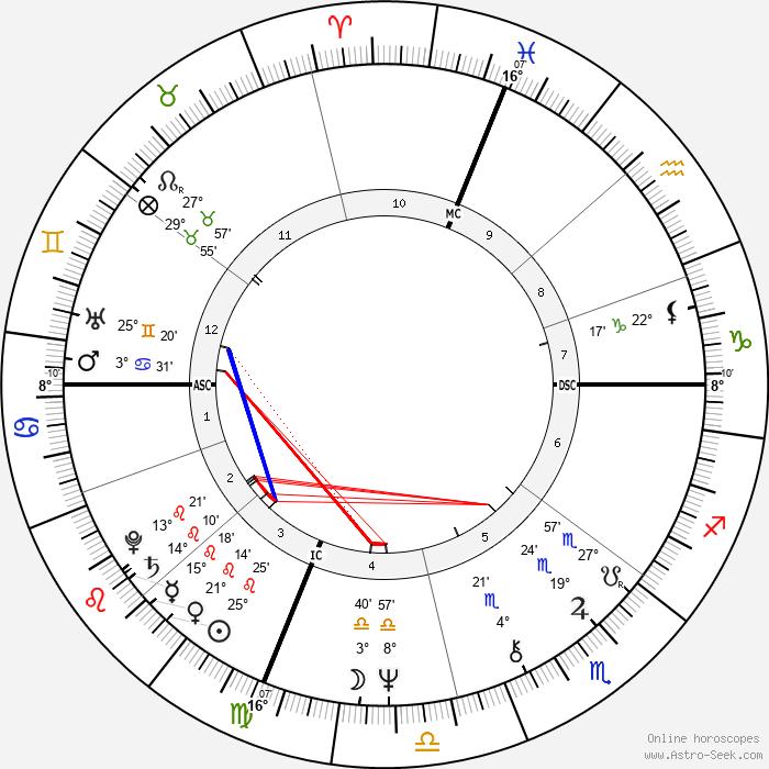 Gerard Schwarz - Birth horoscope chart