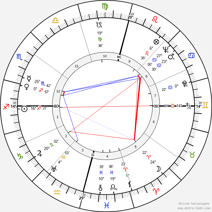 Gerard Sekoto - Birth horoscope chart
