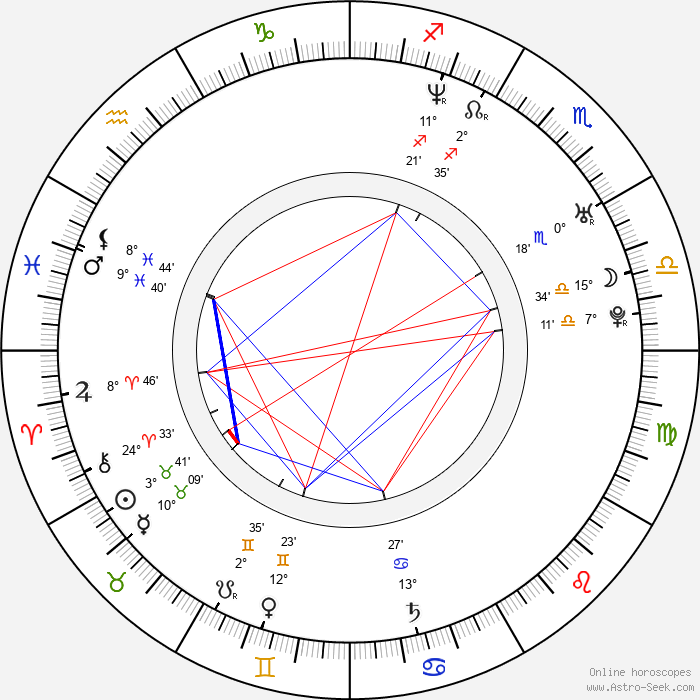 Gerardo Davila - Birth horoscope chart