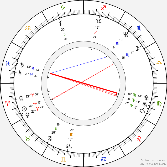 Gerardo Mejía - Birth horoscope chart