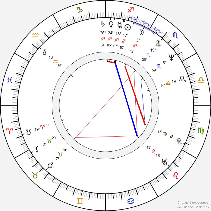 Gerardo Murguía - Birth horoscope chart