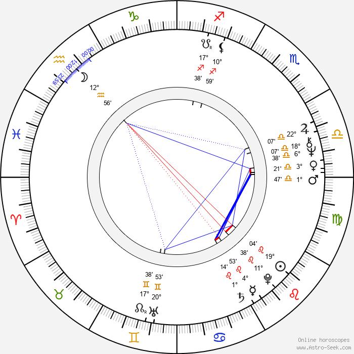 Gerd Anthoff - Birth horoscope chart
