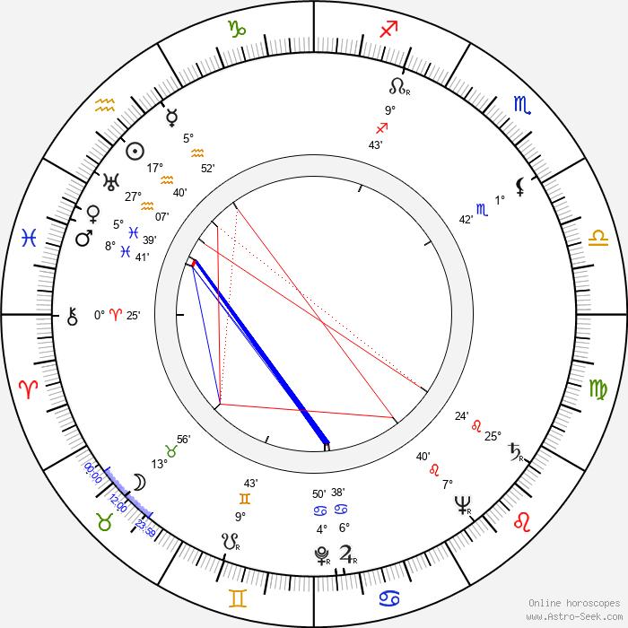 Gerd Mårtensson - Birth horoscope chart