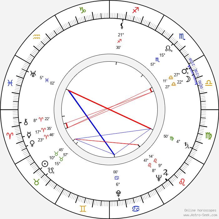 Gerhard Klein - Birth horoscope chart