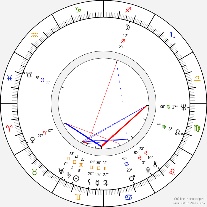 Gerhard Olschewski - Birth horoscope chart