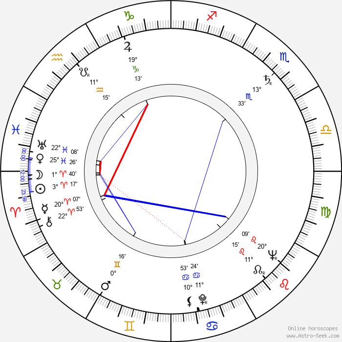 Gerhard Riedmann - Birth horoscope chart