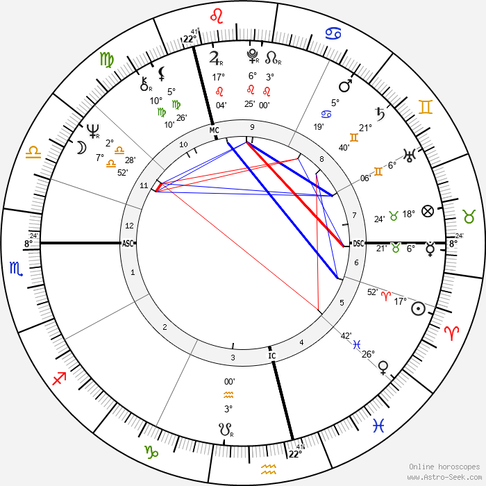 Gerhard Schröder - Birth horoscope chart