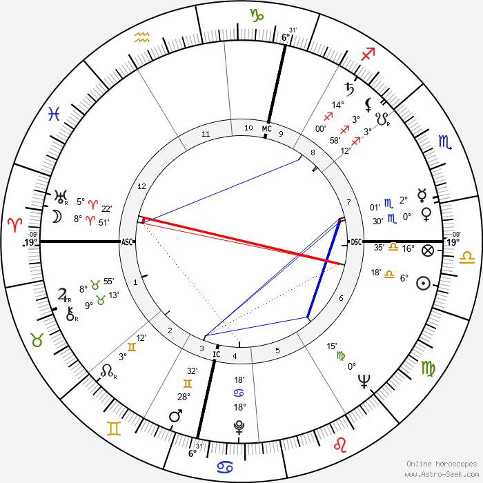 Gerhard Stoltenberg - Birth horoscope chart