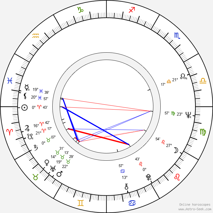Gerhard Zemann - Birth horoscope chart
