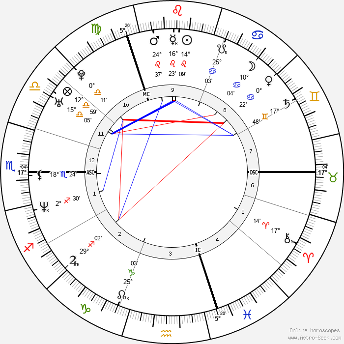 Geri Halliwell - Birth horoscope chart