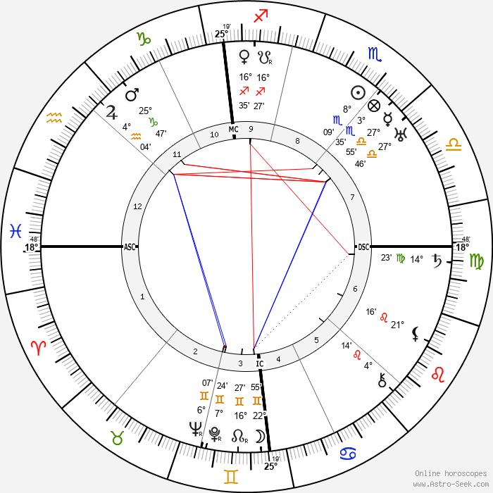Germaine Beaumont - Birth horoscope chart