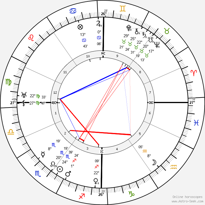 Germaine Dulac - Birth horoscope chart