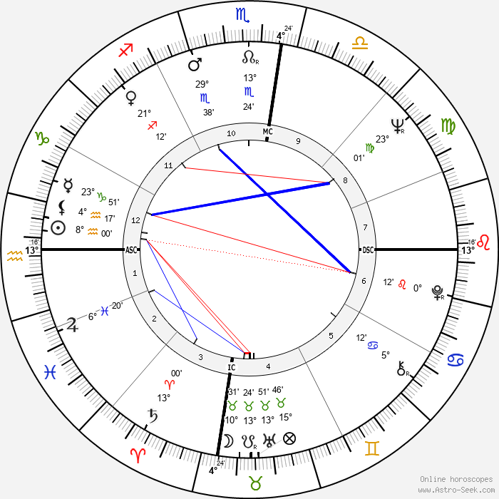 Germaine Greer - Birth horoscope chart