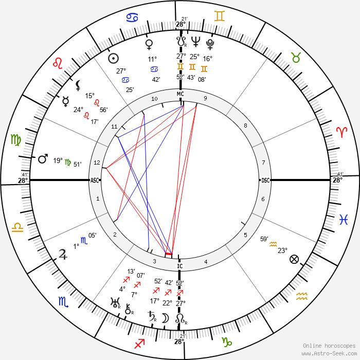 Germaine Sablon - Birth horoscope chart