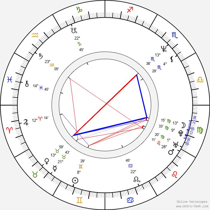 Germán Palacios - Birth horoscope chart