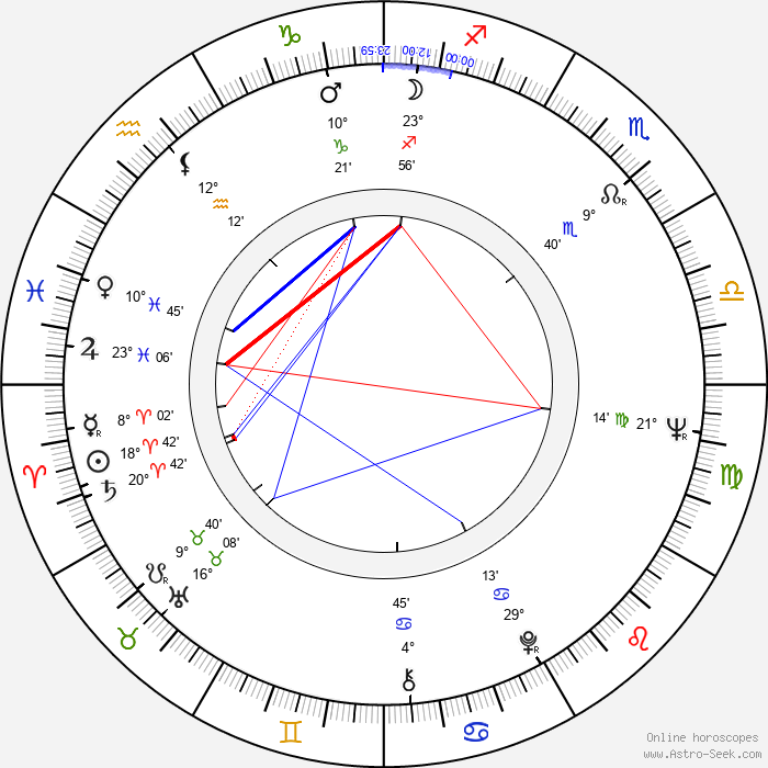 Gernot Roll - Birth horoscope chart