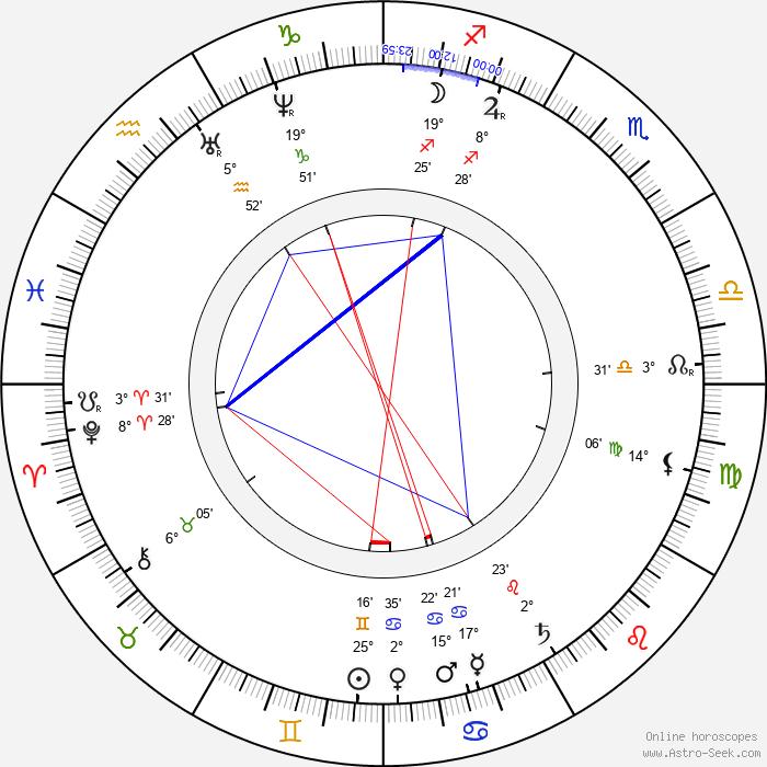 Geronimo - Birth horoscope chart