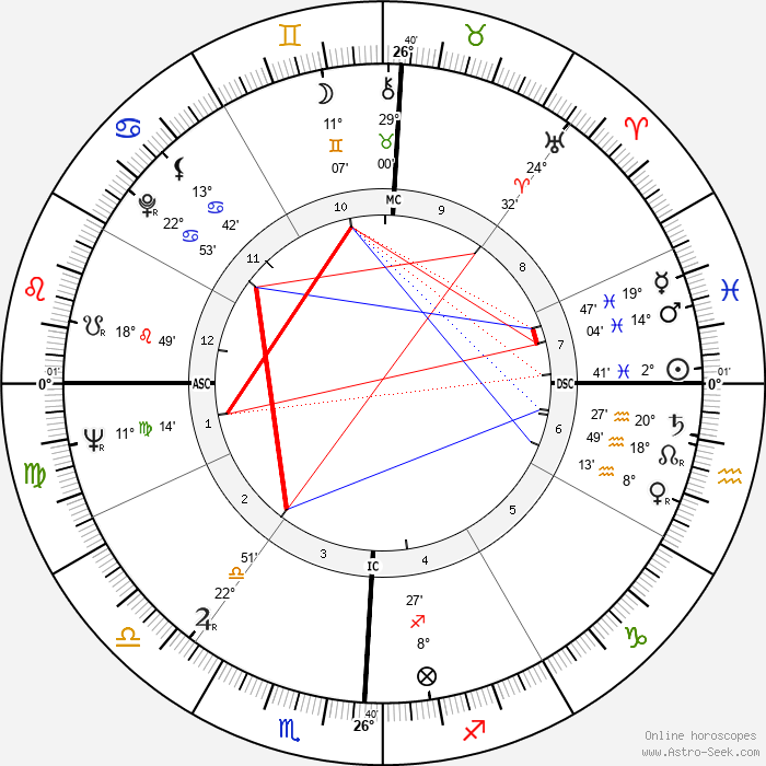 Gerre Hancock - Birth horoscope chart