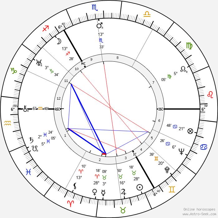 Gerrit Achterberg - Birth horoscope chart