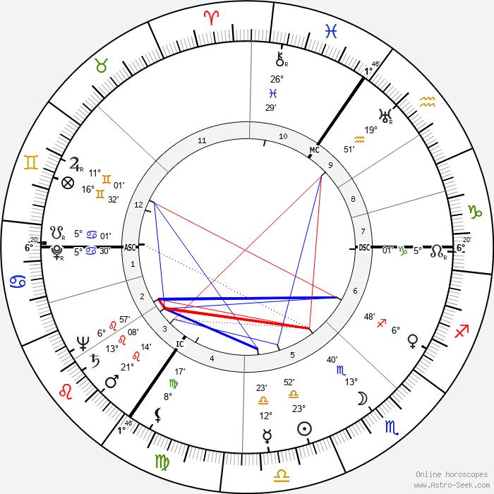 Gerrit Boeyen - Birth horoscope chart