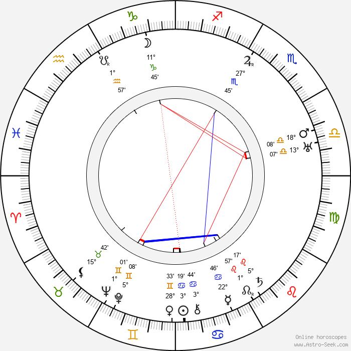 Gerrit Rietveld - Birth horoscope chart