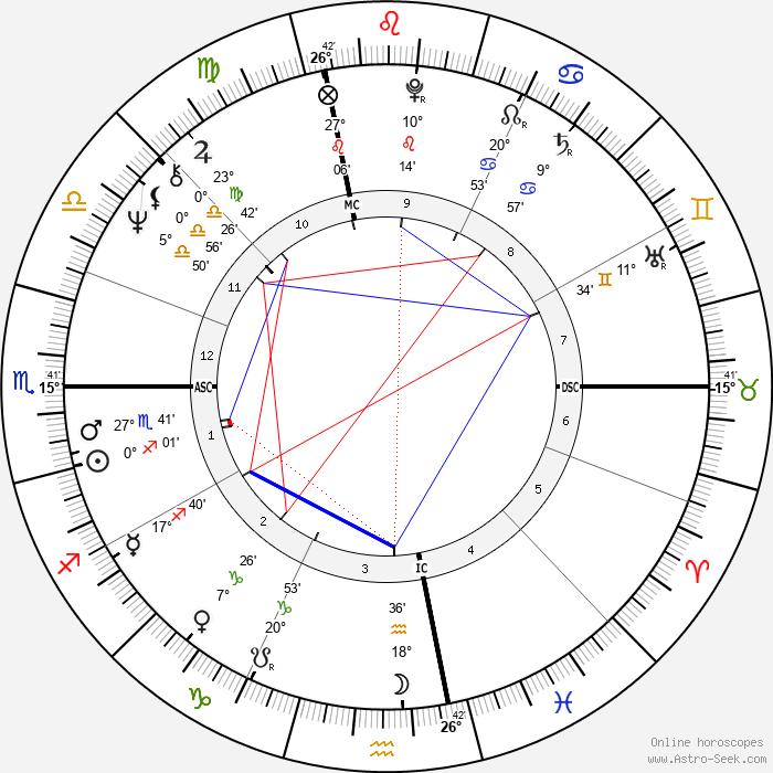 Gerry Berns - Birth horoscope chart