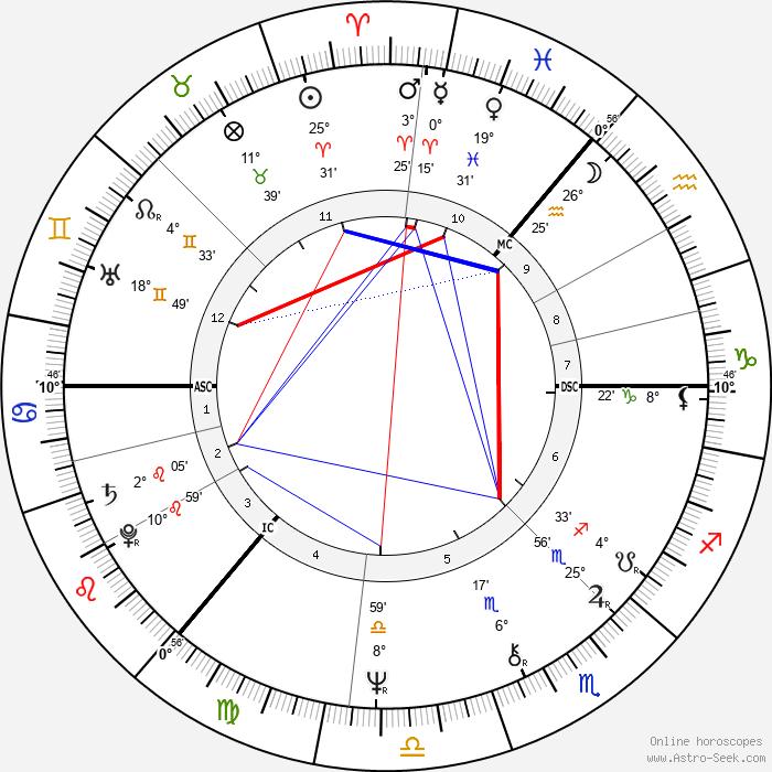 Gerry Rafferty - Birth horoscope chart