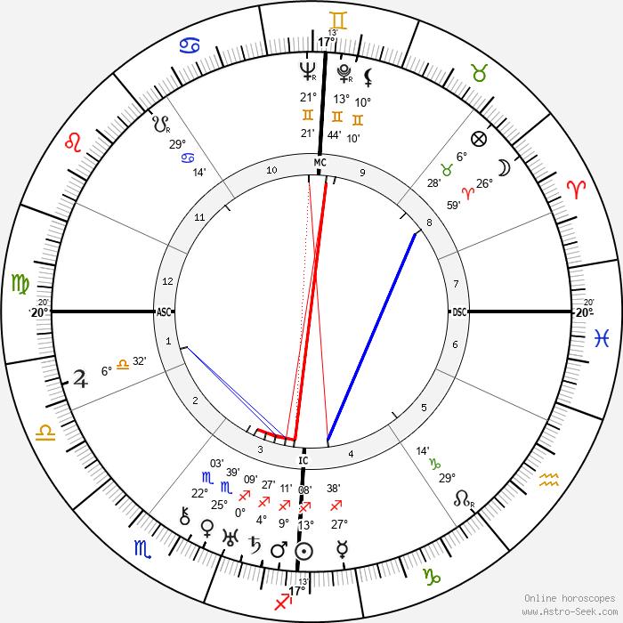 Gershom Scholem - Birth horoscope chart