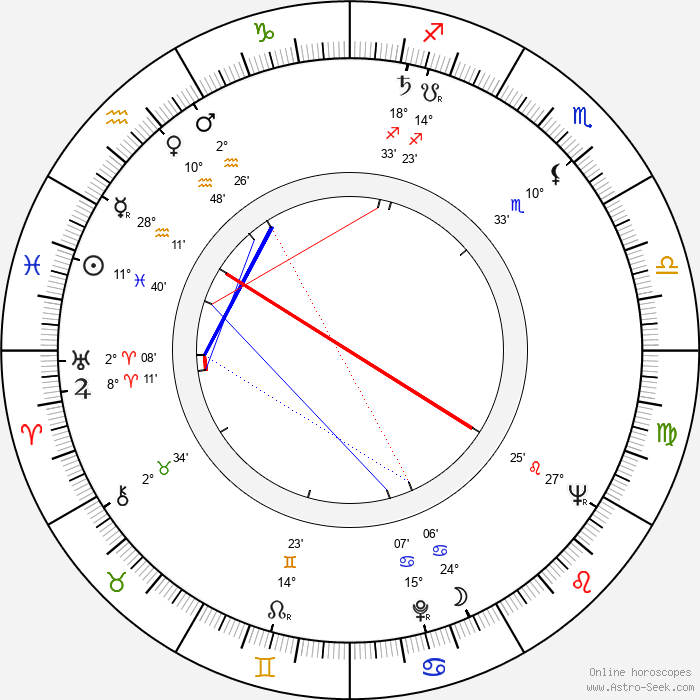 Gert Gütschow - Birth horoscope chart