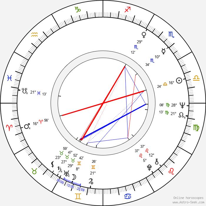 Gert Voss - Birth horoscope chart