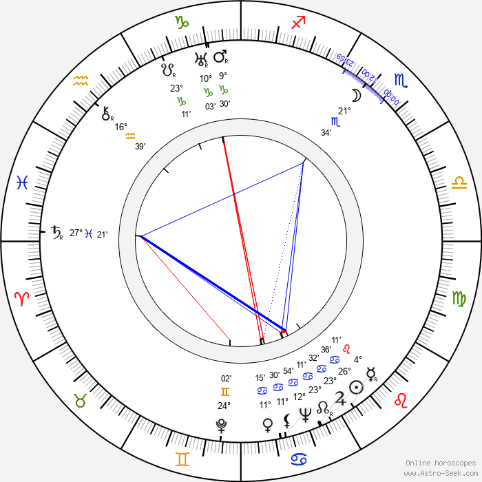 Gerti Ober - Birth horoscope chart