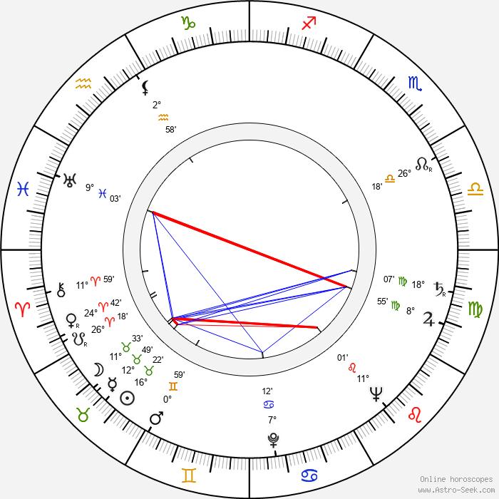 Gertraud Last - Birth horoscope chart
