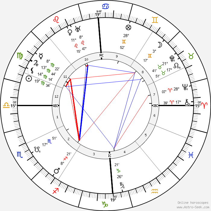 Gertrud Baumer - Birth horoscope chart
