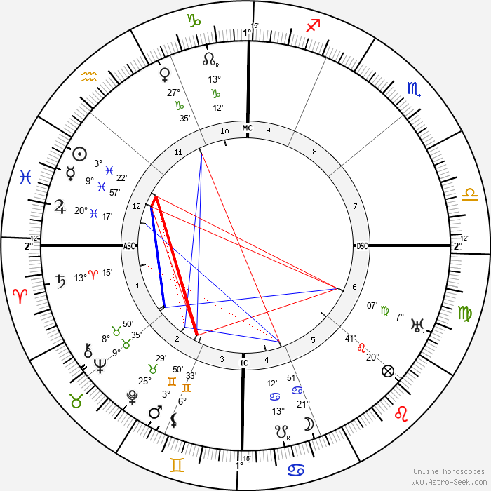 Gertrude Cayce - Birth horoscope chart
