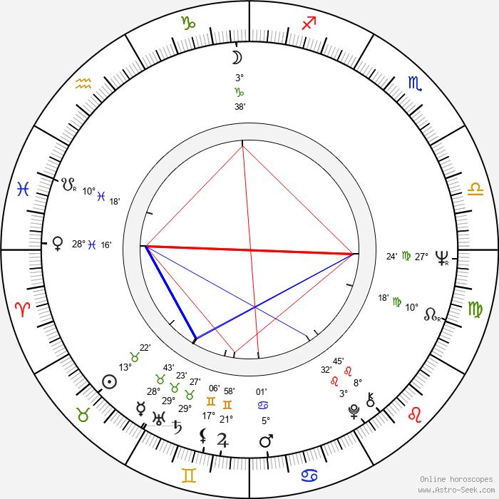 Géza Galán Vavrecký - Birth horoscope chart