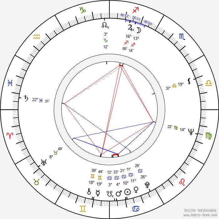 Géza Hofi - Birth horoscope chart