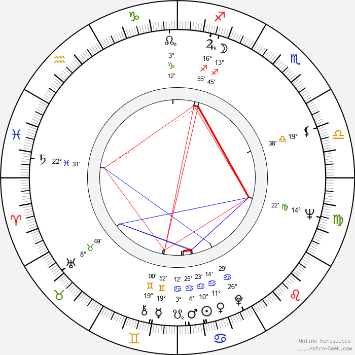 Géza Hofi - Birth horoscope chart