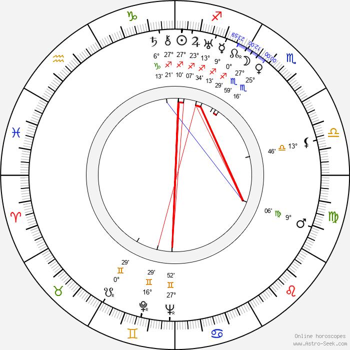 Géza von Cziffra - Birth horoscope chart