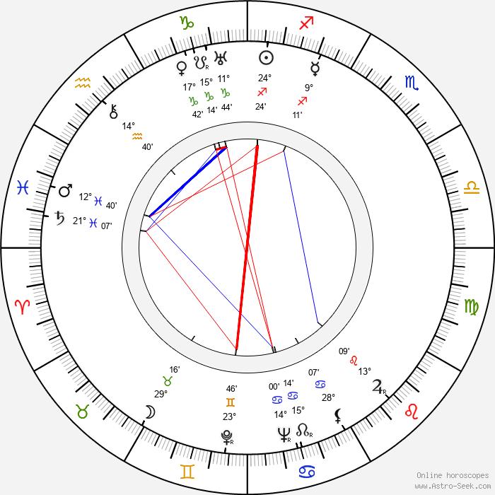 Géza von Radványi - Birth horoscope chart