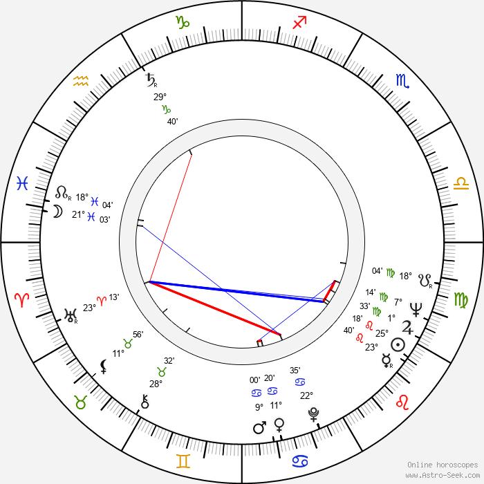 Gheorghe Naghi - Birth horoscope chart