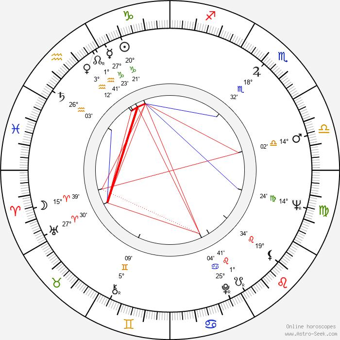 Ghita Nørby - Birth horoscope chart