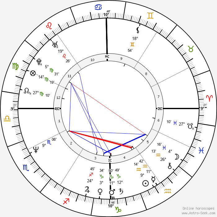 Gia Carangi - Birth horoscope chart