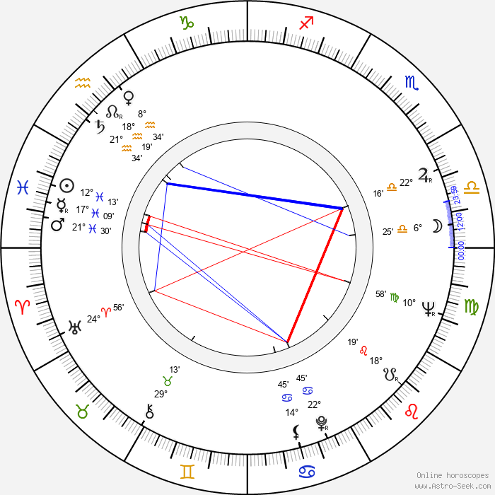 Gia Scala - Birth horoscope chart