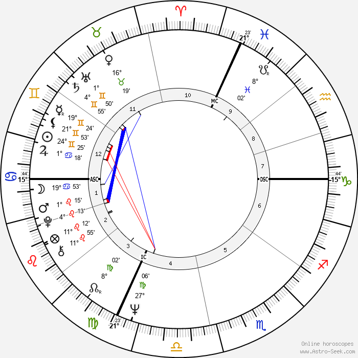 Giacomo Agostini - Birth horoscope chart